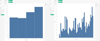 Splunk Histogram Chart How To Make The Perfect Bar Chart Widths When Changing Date