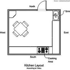 Kitchen Should Be In Which Direction As Per Vastu