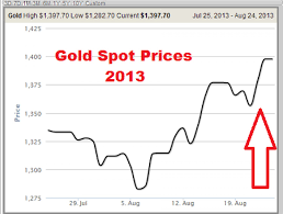 Gold Spot Rate Chart Gold Spot Price Chart Visual Ly