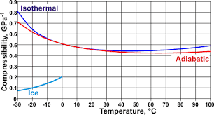 compressibility factor graph. changes with isothermal compressibility temperature in liquid water, (see ref 68) factor graph
