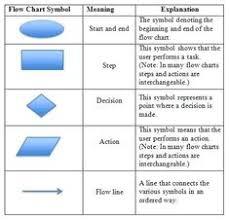 7 Best Flowcharts Images Flow Chart Template Process Flow