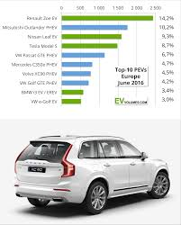 Rav4 Ev Range Chart 500 000 Electric Cars Now On European Roads Charts
