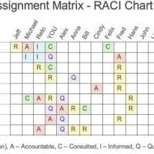 Free Raci Chart Template For Excel 108911580004 Raci Matrix