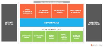 Image Result For Entitlement Service Cloud Sla Salesforce