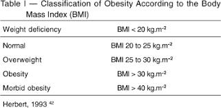 Anesthesia For Morbid Obesity