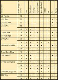 Rifle Caliber Chart Game Bullet Weight And Rifle Caliber Mt Hunter Ed Com