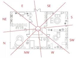 Compass Degrees Chart Applying Feng Shui Baguas To Your Home Lovetoknow