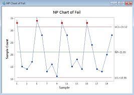 Np Chart With Minitab Lean Sigma Corporation