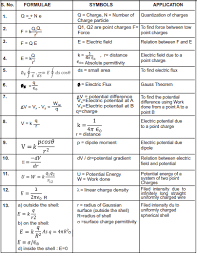 Physics Formula Chart Pdf Cbse Class 12 Physics Important Formulae All Chapters