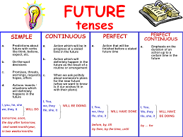 Learning English Tenses Mind42