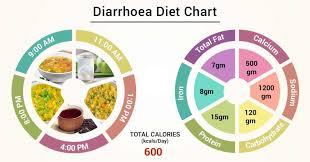 Diet Chart For Diarrhoea Patient Diet For Diarrhoea Chart
