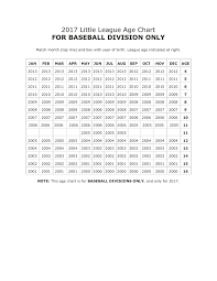 2017 Little League Baseball Age Chart Pages 1 1 Text