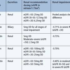 Renal Dosing Chart Renal Safety Of Newer Medications Practical