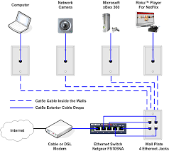 rj45 pinout wiring diagrams for cat5e or cat6 cable fancy ethernet ethernet color code cat5 at Cat5e Wiring Diagram
