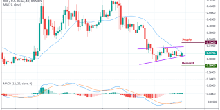 Ripple Price Analysis To Increase The Upside Momentum Xrp