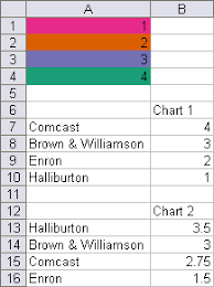 Vba Conditional Formatting Of Charts By Value Peltier Tech