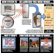 200 smart meters every household must pay for but not work how it works this diagram explains how the new smart meters will work or