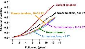 Risk Of Heart Failure And Death After Prolonged Smoking