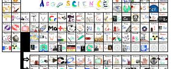 coolest periodic table song l90 about remodel creative home interior design ideas with periodic table song