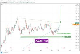 AMZN STOCK Forecast and Analysis For ...