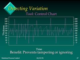 Statistical Process Control04 03 961 What Is Variation Less