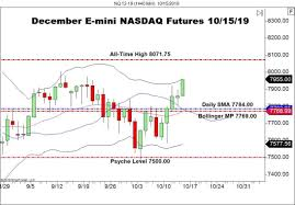 Nasdaq Future Index Charts Nasdaq Up 1 3 To Lead Indices Forex News By Fx Leaders