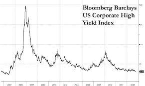 Europes Junk Bond Bubble Has Finally Burst Zero Hedge
