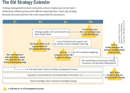 Effective Employee Management Strategy Impressive The Office Of Strategy Management