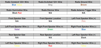 ford focus radio wiring diagram image radio wiring harness diagram radio wiring diagrams on 2008 ford focus radio wiring diagram