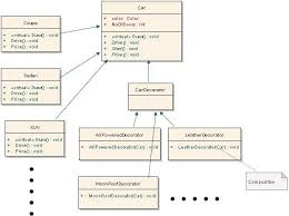 design patterns c sql server above diagram shows 2 sides one side we have all car types deriving from car class and another side car features deriving from a decorator class that