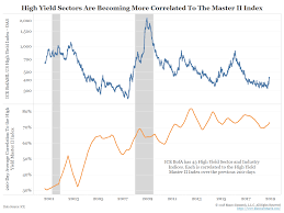 Cdx Chart Is High Yield Too Idiosyncratic To Be Indexed Bianco Research