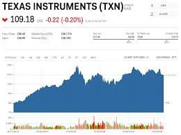 (ti), an american electronics company headquartered in texas, united states, is among the top twenty semiconductor producing companies in the world. 11 Texas Instruments Business Insider India