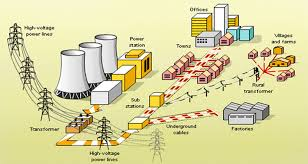 energeex engineering limited manufacturing transformers, avr Underground Electrical Transformers Diagrams energeex engineering limited manufacturing transformers, avr & switchgears and other electrical equipment to sell in the local market of bangladesh Underground Electrical Distribution Power Lines
