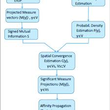 Mpt Chart Flow Chart Explaining Mpt Algorithm With Ersp As Projected