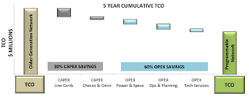 Tco Chart Recalculating Service Providers Improve Tco With