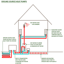 ground source heat pump wiring diagram wiring diagram for you • aj energy consultants ground source heat pumps aj energy consultants rh ajenergy com geothermal heat pump wiring diagram geothermal heat pump diagram