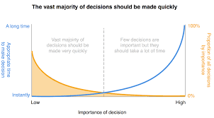 Good Judgement Examples Making Good Decisions As A Product Manager The Black Box
