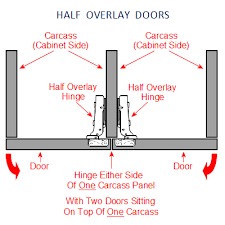 overlay cabinet hinges. Diagram Showing How The FTD Concealed Blum Style Hinge Is Fitted To Half Overlay Kitchen Cabinet Hinges A