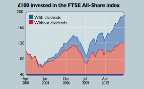 Share Index Charts Get Rich Slowly With Compounding Moneyweek