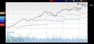Tjx Stock Quote 100 Reasons Why TJX is a Good Choice for Your Portfolio July 100 100 87