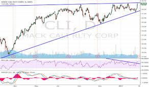 Rai Stock Price Chart Cli Stock Price And Chart Nyse Cli Tradingview