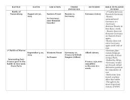 Battle Chart World War 1 Battle Chart With Answers