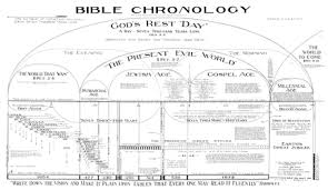 Genesis Timeline Chart Bible Student Archives Chronology
