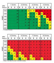 Alcohol Weight Chart Alcohol Tolerance By Weight Army Height And Weight Standards