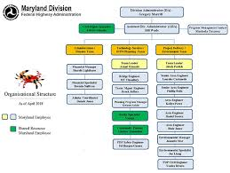 Organizational Structure Maryland Division Federal