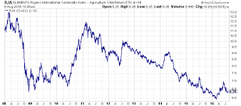 Rogers Commodity Index Chart Agricultural Commodities It Is Time To Start Paying