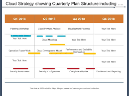 Cloud Strategy Showing Quarterly Plan Structure Including