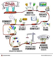 crucial conversations summary 10 strategies for creating powerful conversations via public media