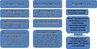 Подсвирова С П Формирование универсальных учебных действий  Рис 1