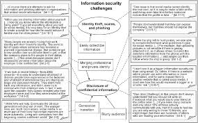 Knowledge Protection Challenges Of Social Media Encountered By ...